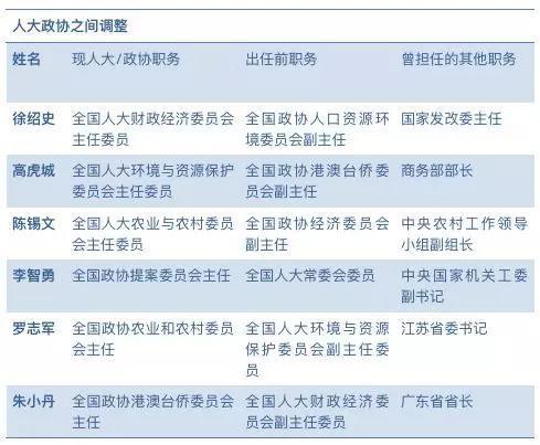 全国人大政协本届专委会变化