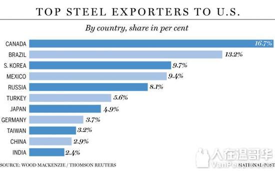 各国对美出口钢铁榜单,加拿大、墨西哥分列第一和第四