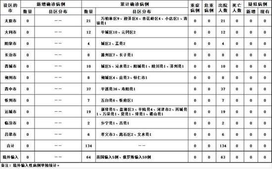 20杏悦平台20年5月9日山西省新,杏悦平台图片