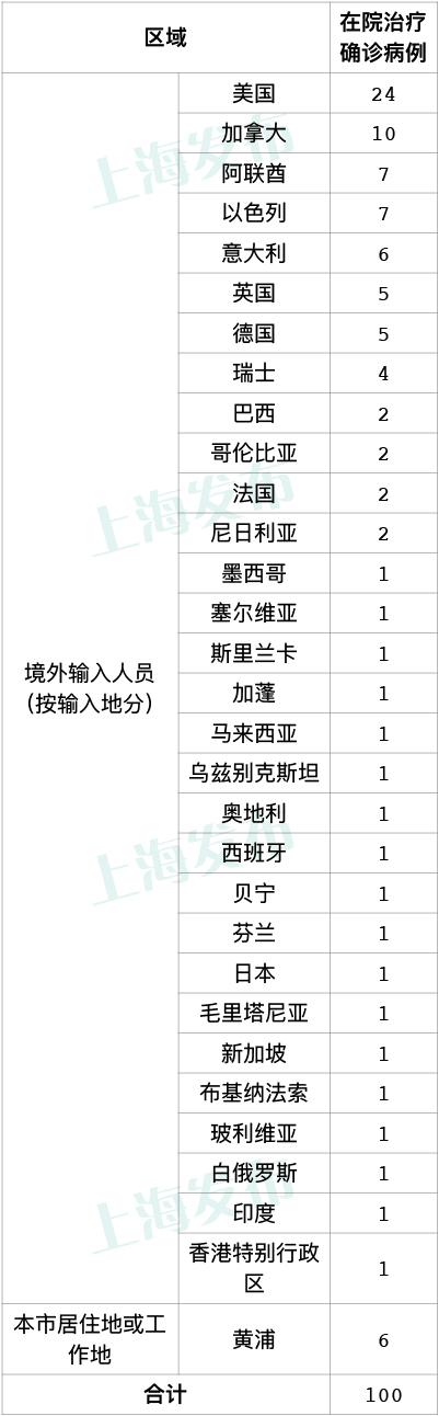 昨天上海新增6例本地新冠肺炎确诊病例,新增3例境外输入病例图片