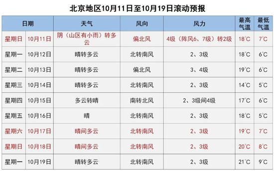 注意保暖!明天北京大风降温 下周夜间气温降至个位数图片
