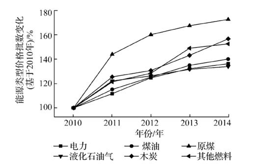 2010-2014 年印度主要能源类型价格指数变化