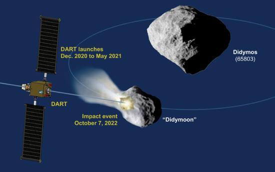"""防小行星撞击有了""""中国功夫"""" 我国科学家提出""""以石击石""""图片"""