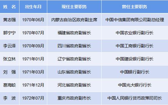 """来自金融范畴的""""70后""""省级当局副职干部一览 (依据公然信息统计,统计停止2020年4月23日,以出生年代先后为序)"""