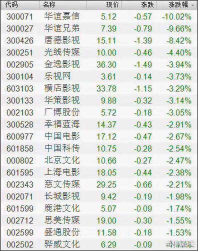4日早盘,无辜的华谊集团的股票现小幅反弹。