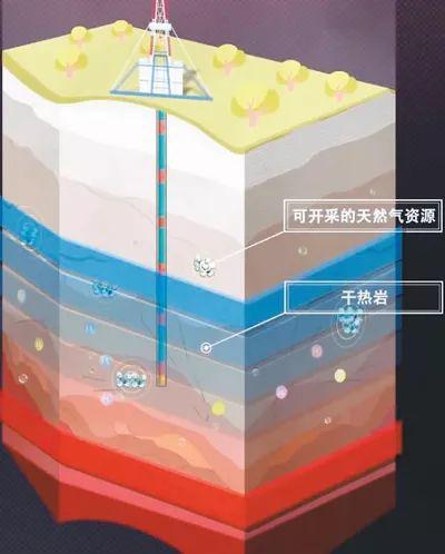 """""""松科二井""""深钻成果,初步绘制的松辽盆地深部能源资源地层分布示意图"""