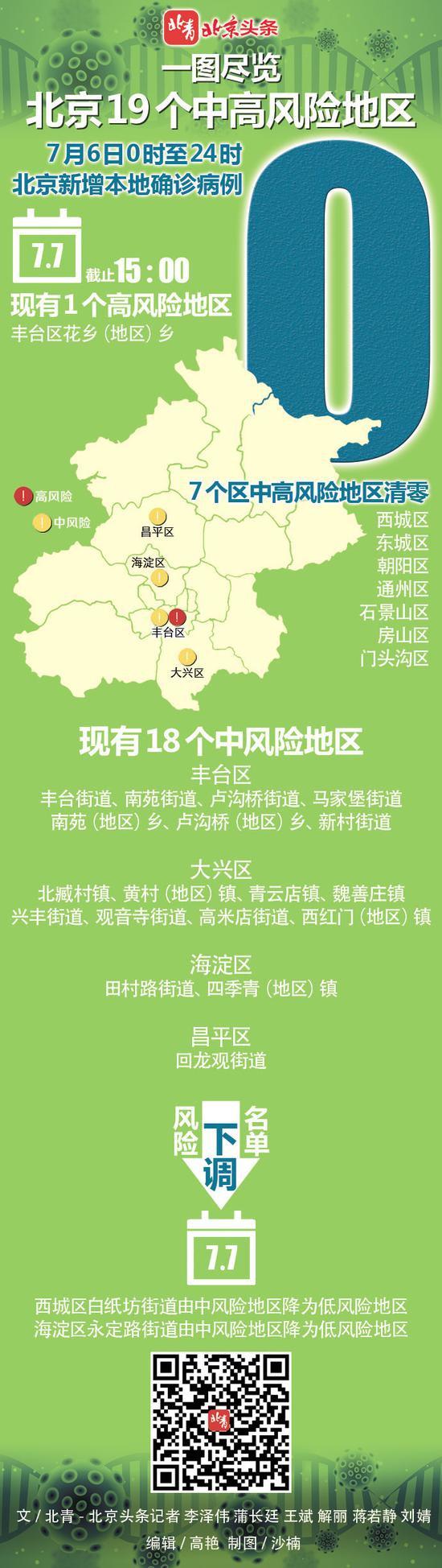 [赢咖3]一图尽览北京19个中高风赢咖3险地区图片