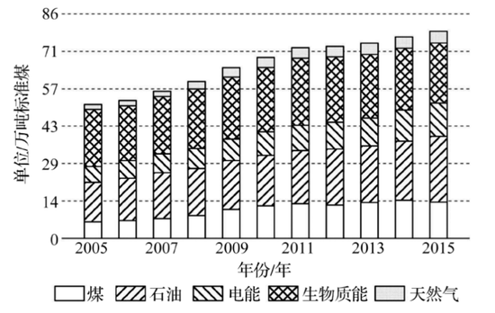 2005-2015年印度能源消费总量及能源结构