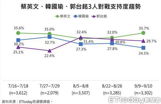 多家民调:蔡韩郭各有胜负三人角逐形势尚不明朗