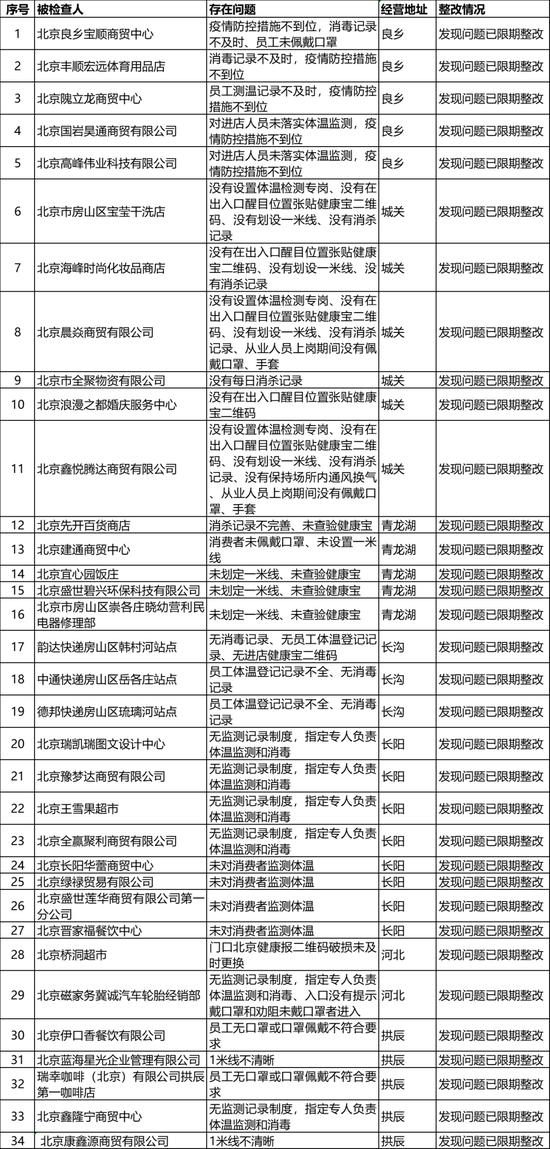 北京房山区再通报一批落实疫情防控责任不到位企业图片