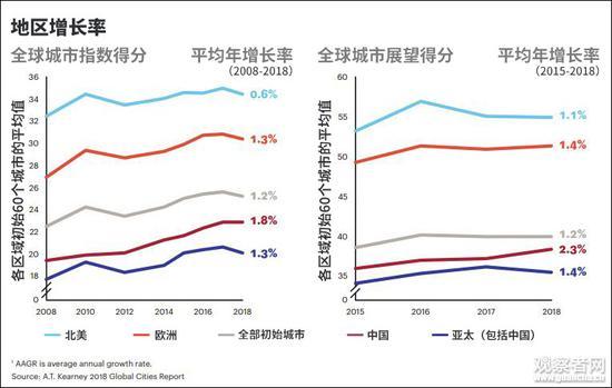 """各地区得分增长率对比(图源:科尔尼""""全球城市报告2018"""",观察者网汉化)"""