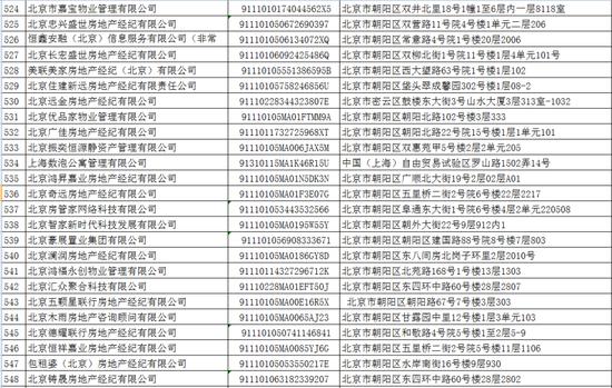 北京:这33家房产中介有信用不良记录 慎选图片