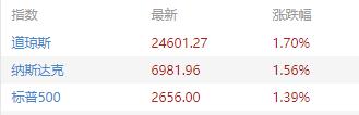 ▲美国三大股指2月12日收盘情况