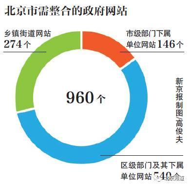 如果这些网站的整合工作能够全部完成,北京政府网站将只保留80余个。