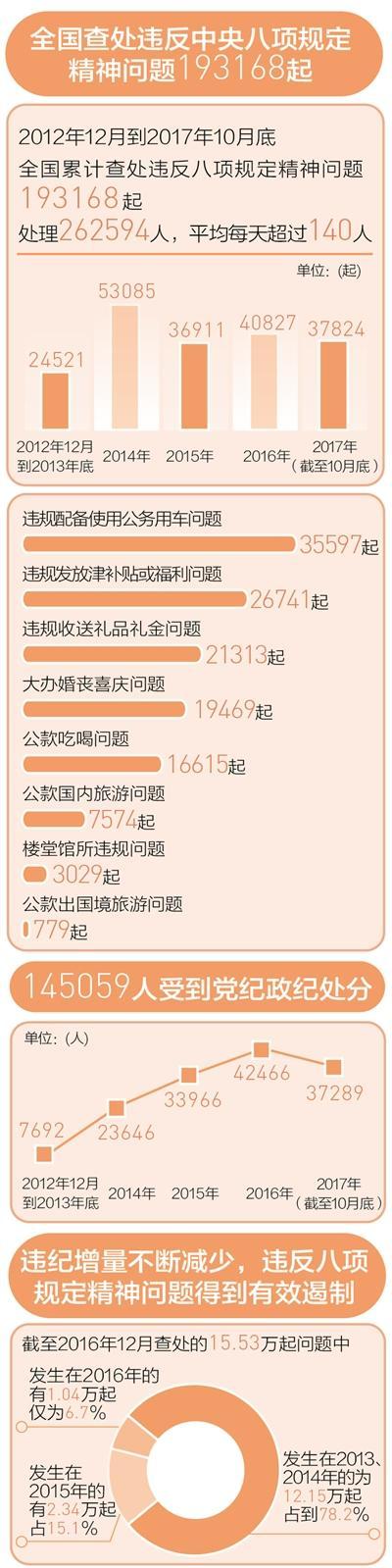 数据来源:中央纪委监察部网站 制图:李姿阅