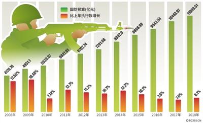 中国国防预算情况