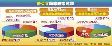 民调结果(图片来源:台湾《中时电子报》)