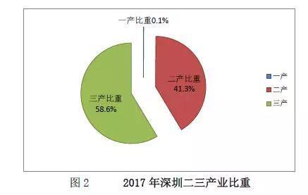 ▲图片来源:深圳市统计局
