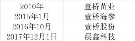 ▲晨鑫科技更名过程