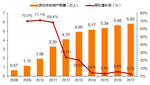 ▲2008-2017年中国游戏用户规模(图片来源:天风证券研究所)