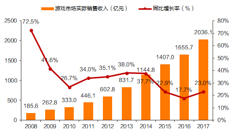 ▲2008-2017年中国游戏市场规模(图片来源:天风证券研究所)