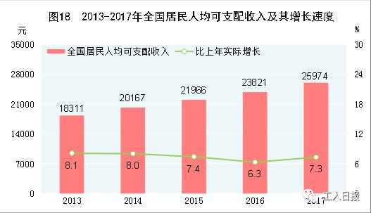 图自2017年国民经济和社会发展统计公报