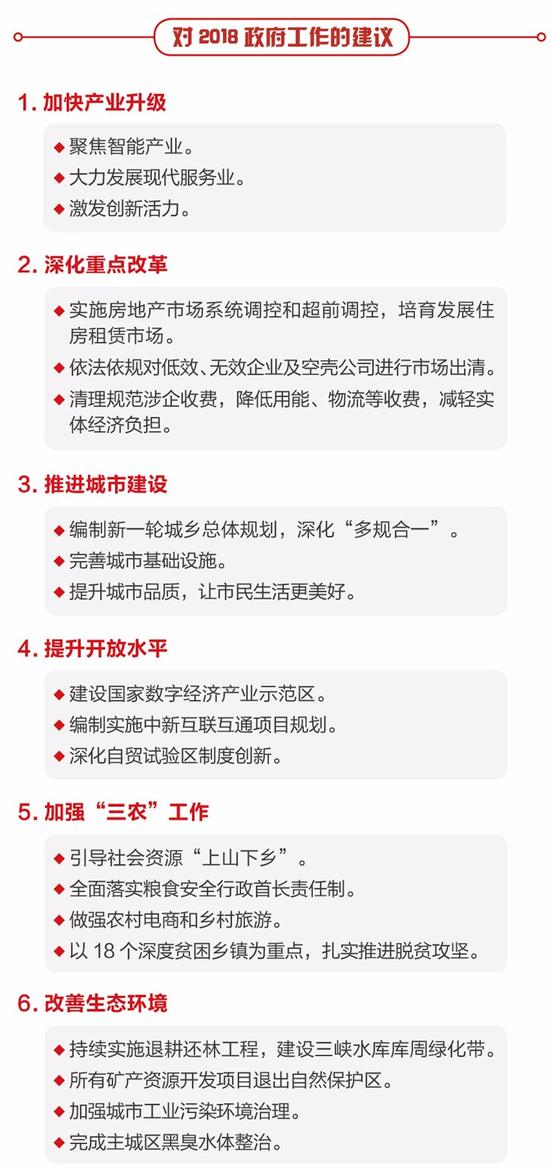 bf必发彩票可靠吗:重庆人代会开幕_一图速览市政府工作报告内容