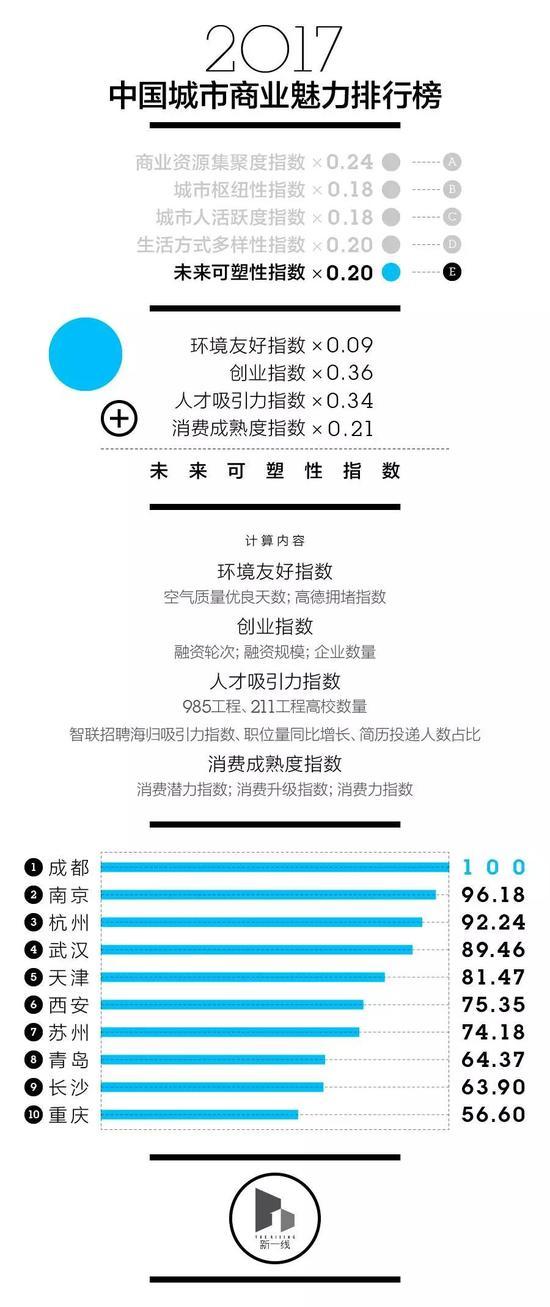 2017年中国城市分级完整名单