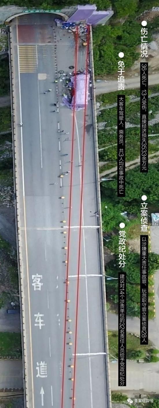 ▲大巴撞秦岭隧道致36死:28人被立案侦查32人受处分。