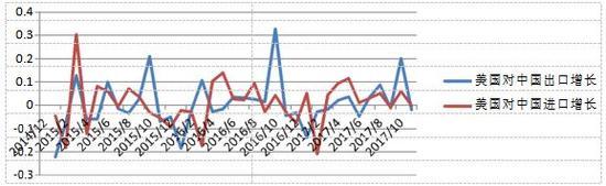 图:美国对中国进出口变化(2014年12-2017年11月)数据来源:美国商务部