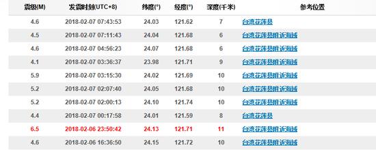 6.5级地震后,花莲县附近海域又发生多次地震。图据中国地震台网。