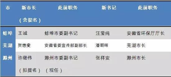 如表中所展现的,滁州市委副书记许继伟目前被提名为滁州市市长。