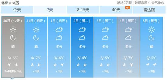 金沙国际棋牌娱乐:北京今晨因雾4条高速封闭_白天7级阵风将起迎蓝天