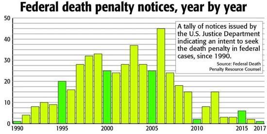 ▲自1990年以来,美国政府每年发布的死刑意向书数量 图自新闻公报