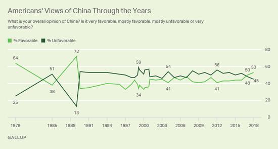 ▲1995-2018美国人对中国的好感度调查表(盖洛普咨询公司网站)