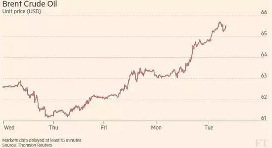 ▲布伦特原油价格攀升