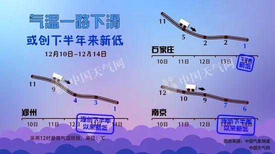 华北、黄淮多地最高气温降至零度上下