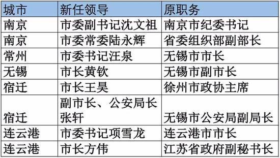 江苏彩快三走势图:70后副省长的继任者亮相