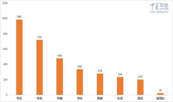 图:微博样本各区域公共话题文章量分布(数字仅代指比例)