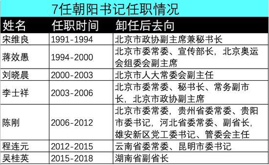 北京朝阳连续输出3位副省长 7任书记均升任副部级