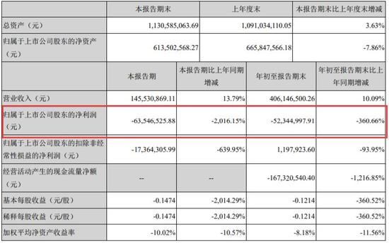 ▲截自泰合健康2017年第三季度报告