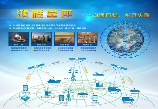 鸿雁星座宣传图(航天科技集团 图)