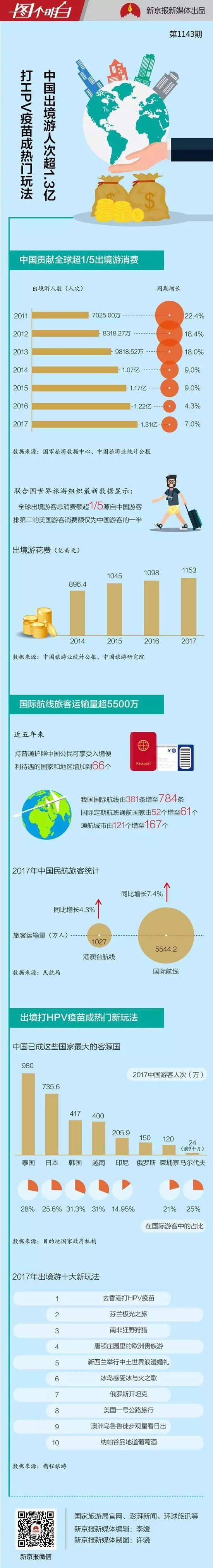 打疫苗看极光开坦克 去年中国人出境游都干了啥?