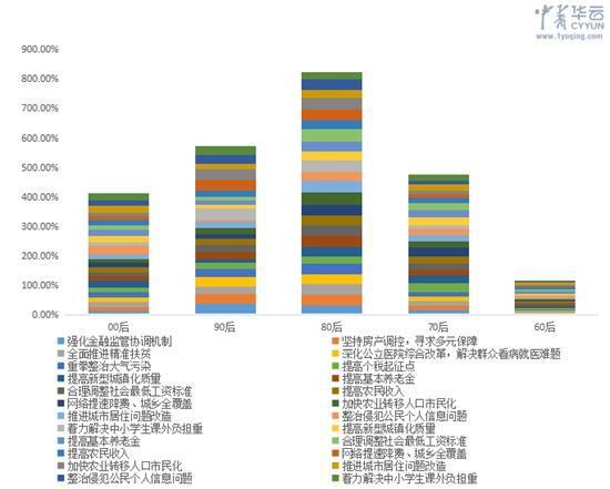 图:微博样本各年龄段关注话题占比分布