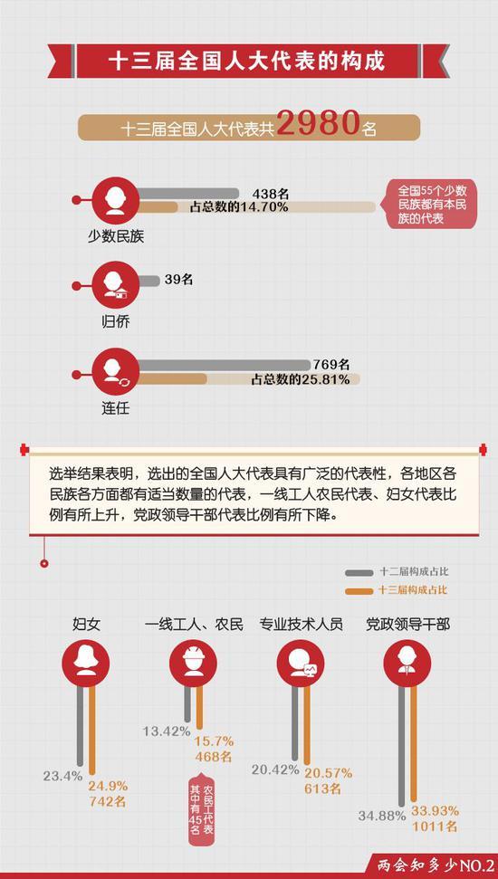 """北京快乐8开奖�Y果:揭秘:全国人大代表到底是个什么""""官""""?"""