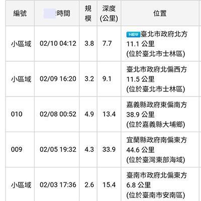 台北市士林区昨天下午4时20分发生里氏3.2级的有感地震,不到12小时,今天凌晨4时12分再度发生里氏3.8级地震,震中邻近震度加强。(图片取自台媒)