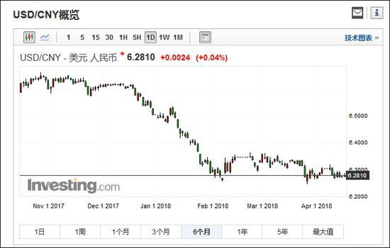 美元兑人民币汇率日线图(6个月)