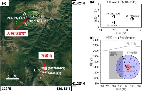 (a)朝鲜2018-08-18核爆、核爆8分半钟后的塌陷(标记为20170903CL)以及2018-08-18之后的天然地震群(9月23日双事件标记为20170923EQ1、20170923EQ2,10月12日事件标记为20171012EQ)的位置(红色圆圈)及误差范围(绿色椭圆);(b)天然地震群中三个地震的震源深度及震源机制;(c)塌陷事件过程:塌陷自核爆所致的岩体破碎区(浅蓝色区域)沿黑色箭头方向近垂直塌陷至核爆产生的中心空腔(浅红色区域)。