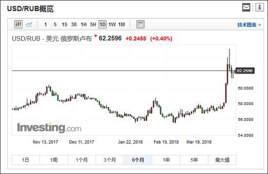 美元兑卢布日线图(6个月)