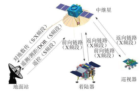 中继星实现地月信号传递的链路 (图片来源于吴伟仁等,详见注1)